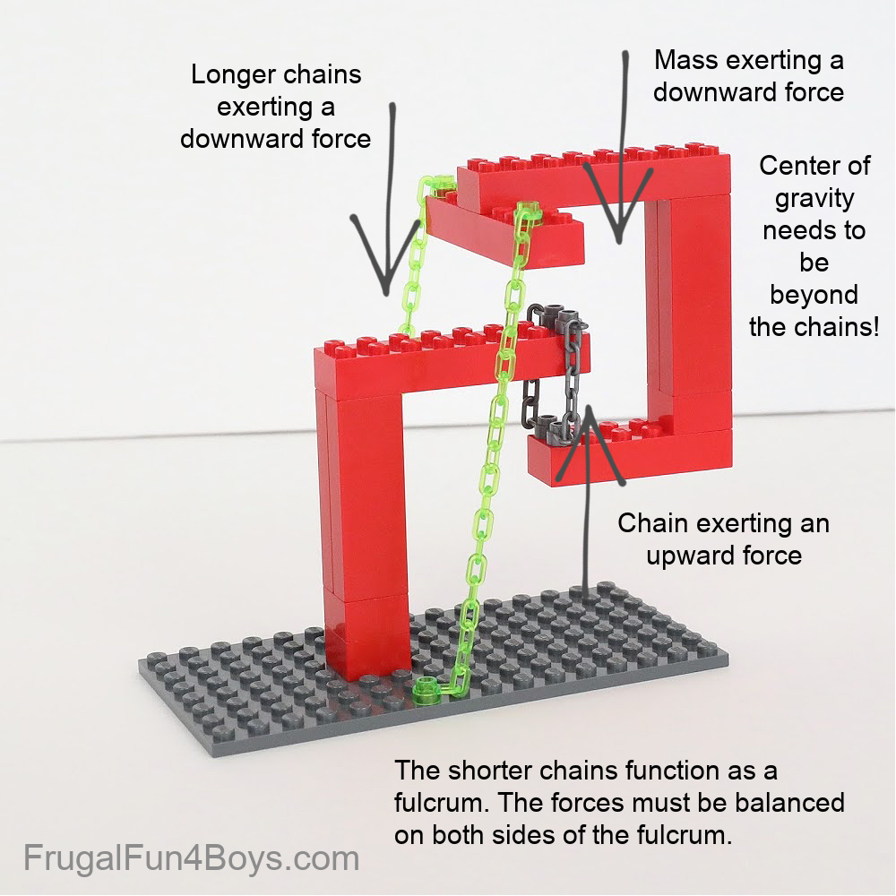 Lego Tensegrity Structures - Diagram of the forces